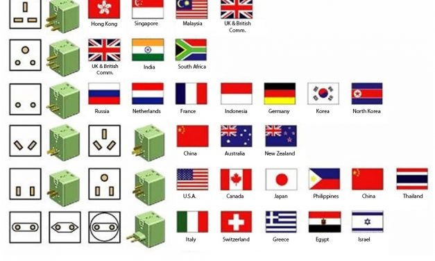 Worldwide Travel Adapter Buyers Guide